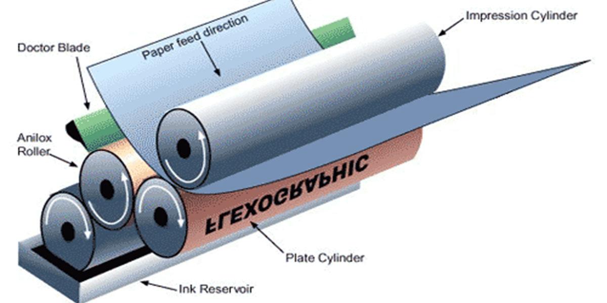 Quy trình in ống đồng